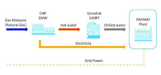 Air Conditioning Flow Chart Commencement Of Operation Of Power Generator And Air