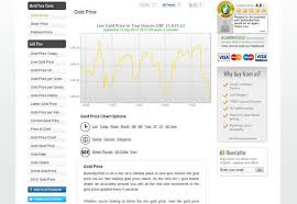 Gold Bullion Price Chart Uk Gold Bullion Gold_bullion Twitter