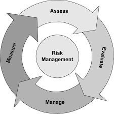 risk assessment at dmlassociatesllc com google image  risk managementone of the many keys to a successful business include a well done risk management plan a well done risk management plan would outline all the