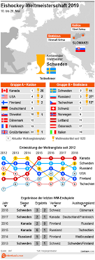 Mai 2019 in der slowakei ausgetragen. Eishockey Wm 2019 Favoriten Wetten Wettquoten Wettbasis Com Infografik