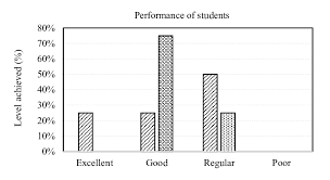 Performance Chart For Students Bar Chart Of The Performance Level Of Students During Vli