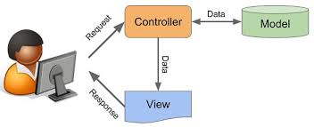 Mvc Pattern Beauteous ModelViewController Explained In C Technology Of Computing