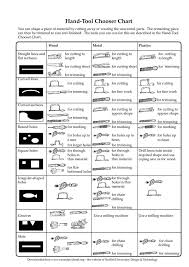 Key Stage 4 Product Design Chooser Charts Stem