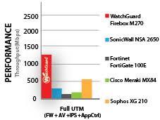 Watchguard Firebox M270 M370 Watchguard Technologies
