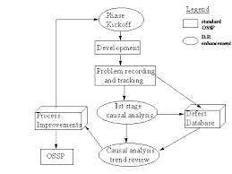 Defect Management Process Flow Chart Software Defect Prevention In A Nutshell Isixsigma