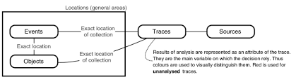 Visual Model Used To Create Link Charts To Ascertain Which