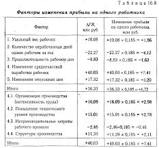 Анализ эффективности использования трудовых ресурсов Анализ  Анализ эффективности использования трудовых ресурсов Анализ хозяйственной деятельности предприятия