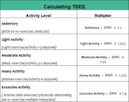 Bmr Levels Chart What Is The Meaning Of Fast Metabolism