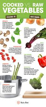 Raw Vs Cooked Vegetables Chart The True Breakfast Of Champions Endo Slayer