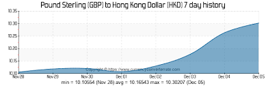 Hkd To Gbp Chart 7000 Gbp To Hkd Convert 7000 Pound Sterling To Hong Kong