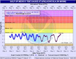 Apalachicola Tide Chart Explicit Panama City Florida Tides Chart Tide Chart For