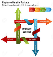 An Image Of A Full Time Employee Benefits Package Chart