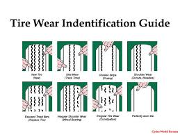 Tire Wear Pattern Chart Tire Wear Information Cycleworld Forums