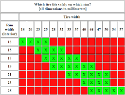 Rim Width Chart Which Tire Fits Which Rim From Speeder Cycling