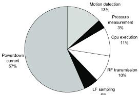 Pie Measurement Chart Pie Chart Showing The Distribution Of The Power Consumption
