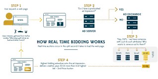 Programmatic Buying Real Time Bidding Protableau