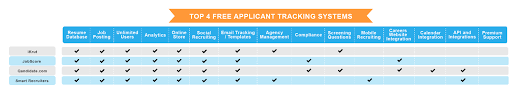 Free Online Job Application Templates Applicant Tracking Systems Jobscan