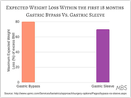 expected weight loss within the first 18 months