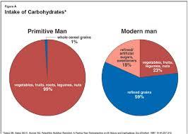 Deliberatelife Com Paleolithic Diet