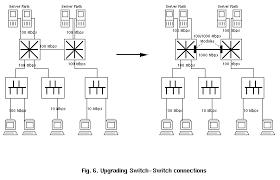 gigabit ethernet 6 3 upgrading a fast ethernet backbone