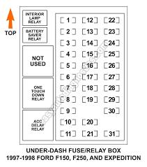 1986 ford f150 fuse box diagram wiring diagram and fuse box diagram 2005 f150 fuse box under hood at 1986 Ford F150 Fuse Box