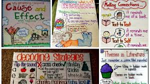 5 W S Anchor Chart 35 Anchor Charts For Reading Elementary School
