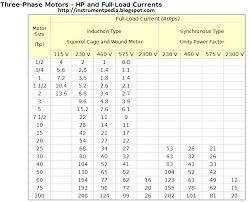 Hp To Fla Chart 3 Phase Motor Full Load Current Chart How To Find Out