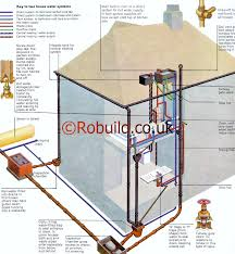 Water Storage Tanks For Home Use Diagram Septic Tank Level Diagram - Home water system design
