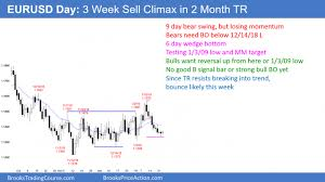 Breakout Net Chart Eur Usd The Chart Is In Breakout Mode Investing Com