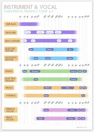 Intruments Fundamental Frequency Chart For Mixing In 2019