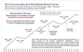 1984 Vs Today Chart Rent Vs Buy On Major Steroids Youve Got The Money To Buy