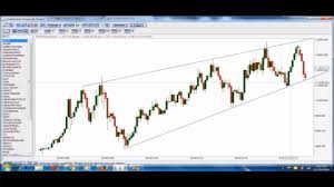 Share Market Chart Analysis In Tamil Stock Market In Tamil Technical Analysis In Tamil Channel Trading