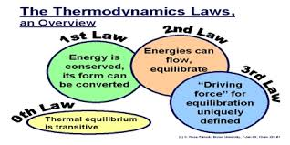 thermodynamics assignment point thermodynamics