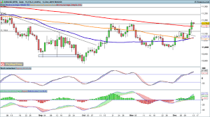 Risk Appetite Bolsters Eur Usd Gbp Usd And Usd Jpy Levels