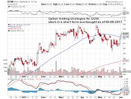 Option Trading Strategies For Stock Symbol Dow Stock