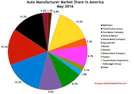 U S Auto Sales Brand Rankings May 2016 Ytd Gcbc