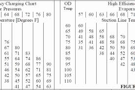 404a Charging Chart Pressure Temperature Refrigerant Online Charts Collection