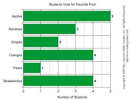 Parts Of A Bar Graph Anchor Chart Bar Graphs