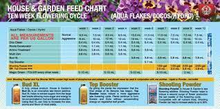 feed chart hydro autoflower portal