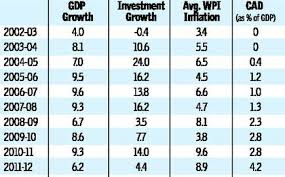 Indian Gdp Chart Indias Gdp Growth Estimate The Hindu Businessline