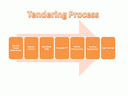 Tender Process Flowchart How The Process Works Tender