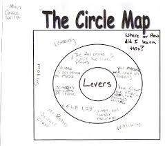 Edina Public Schools Nua Program Circle Map In Elementary