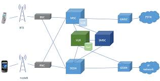 architecture 2g. 2g and 3g network architecture 2g