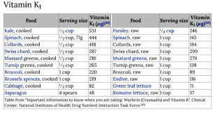 Vitamin K Why I Care Chef V Blog