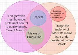 Socialism And Communism Venn Diagram Capitalism Vs Socialism Venn Diagram Socialism Vs Capitalism Venn