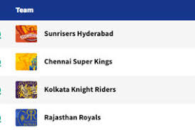Point Chart Ipl 2018 Ipl 2018 Playoff Schedule Qualified Teams Dates Times