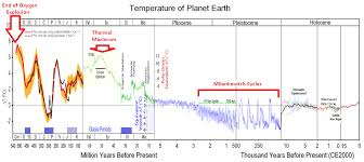 Earth Temperature History Chart 4 5 Billion Years Of The Earths Temperature