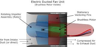 electric ducted fans 2bfly impellers