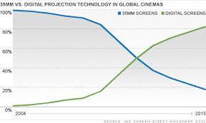 Digital Movie Projectors End Hollywoods Film Era Nov 21