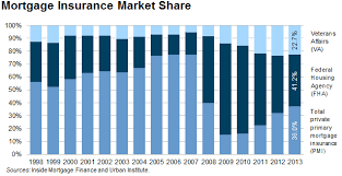 Va Funding Fee Chart 2013 The Re Emerging Dominance Of Private Mortgage Insurers